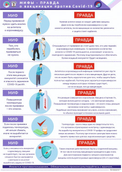 Мифы-правда о вакцинации против COVID-19